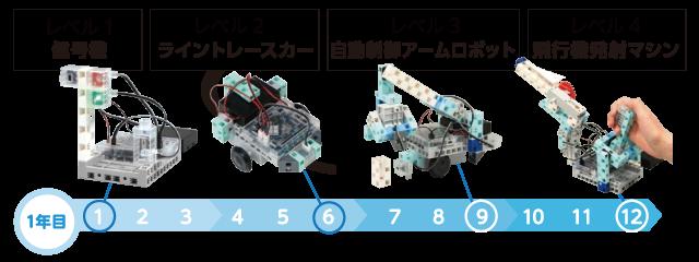 レベル1:信号機。レベル2:ライントレースカー。レベル3:自動制御アームロボット。レベル4:飛行機発射マシン