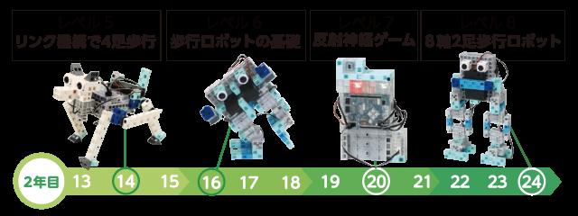 レベル5:リンク機構で4足歩行。レベル6:歩行ロボットの基礎。レベル7:反射神経ゲーム。レベル8:8軸2足歩行ロボット