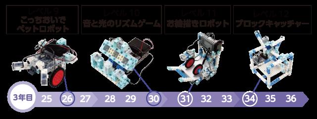 レベル9:こっちへおいでペットロボット。レベル10:音と光のリズムゲーム。レベル11:お絵描きロボット。レベル12:ブロックキャッチャー