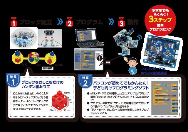 1:プログラム組立、2.プログラム、3.動作。特長1:ブロックをさしこむだけのカンタン組み立て/どの方向にも自由につなぐことができる「アーテックブロック」や各種モーター・センサーブロックで小さな子どもでもカンタンにロボットの組み立てができる。特長2:パソコンが初めてでもかんたん!子ども向けプログラミングソフト/●MITメディアラボが開発したビジュアルプログラミング環境「Scratch」をオリジナルカスタマイズした専用のソフト●プログラムの構文が「ブロック」で視覚化されており、マウス操作でプログラムが作成できる●「テストモード」でロボットの動きを確認しながらプログラミングできる