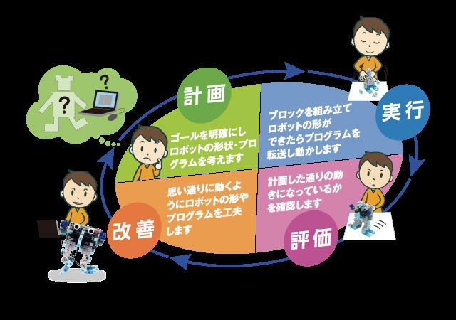 計画:ゴールを明確にしロボットの形状・プログラムを考えます。実行:ブロックを組み立てロボットの形ができたらプログラムを転送して動かします。評価:計画した通りの動きになっているかを確認します。改善:思う通りに動くようにロボットの形やプログラムを工夫します